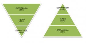 Empresas – Objetivos e Níveis Hierárquicos