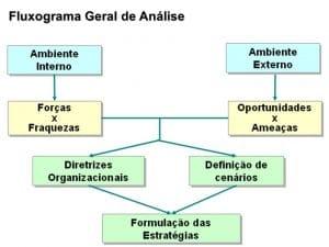 Fluxograma Geral de Análise