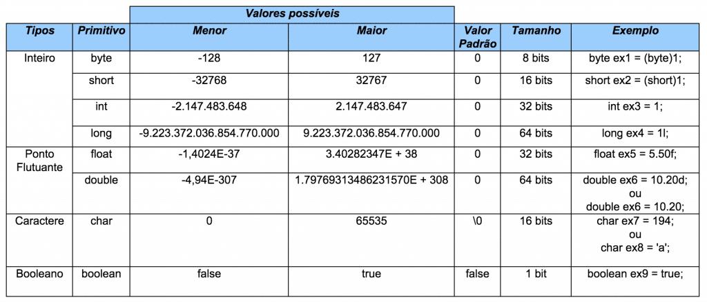 tipos de dados java