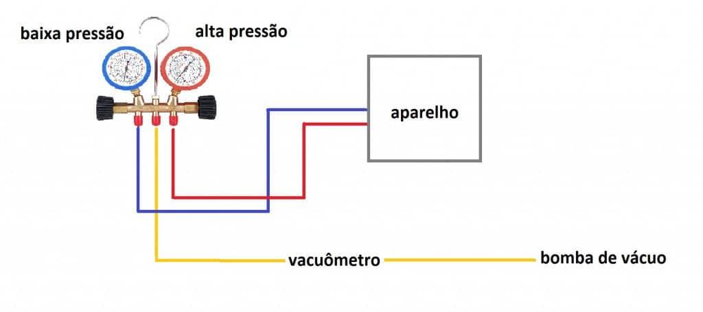 gerando pressão nas válvulas